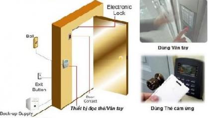 Máy chấm công kiêm kiểm soát cửa cần những thiết bị gì?