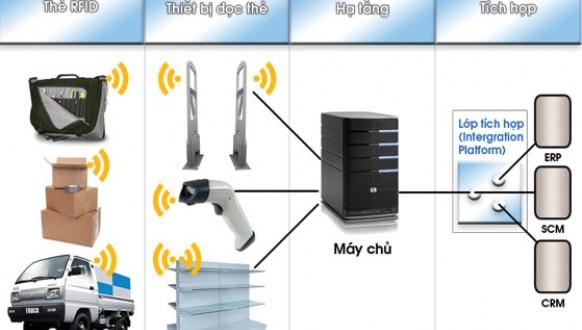 Công nghệ RFID là gì? và những ưu điểm mang lại từ công nghệ này