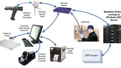 Ứng dụng của mã vạch trong quản lý hàng tồn kho