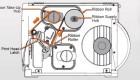 Mực in mã vạch và cách lắp đặt vào máy in mã vạch để bàn và công nghiệp