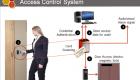 Các thiết bị cần thiết cho việc lắp đặt 1 hệ thống kiểm soát cửa